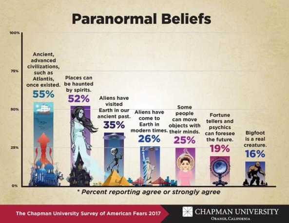 Paranormal Beliefs